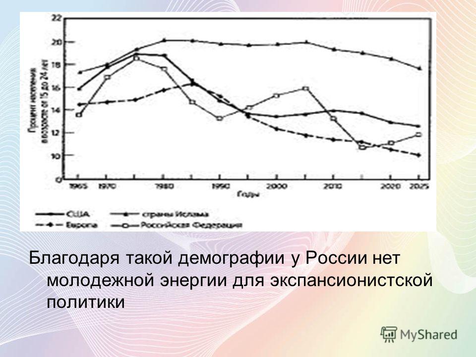 Благодаря такой демографии у России нет молодежной энергии для экспансионистской политики