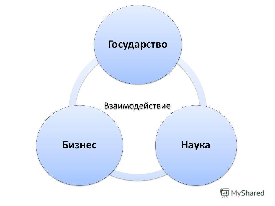 Взаимодействие Государство НаукаБизнес