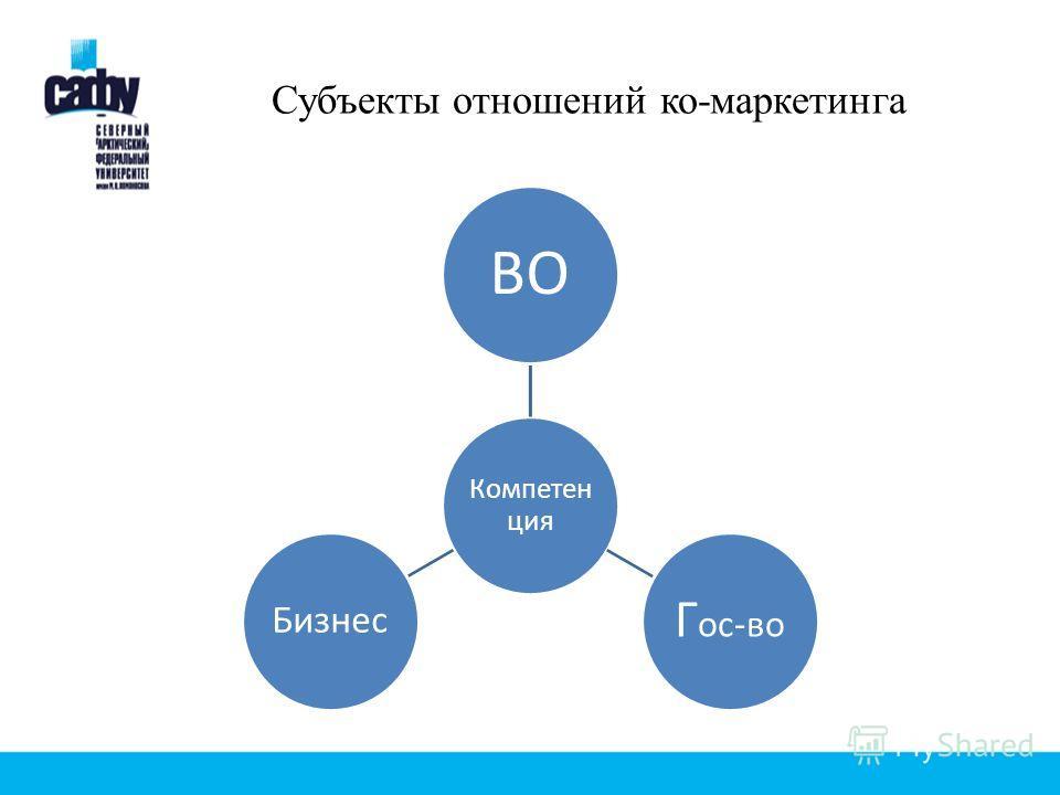 Субъекты отношений ко-маркетинга Компете нция ВО Г ос-во Бизнес