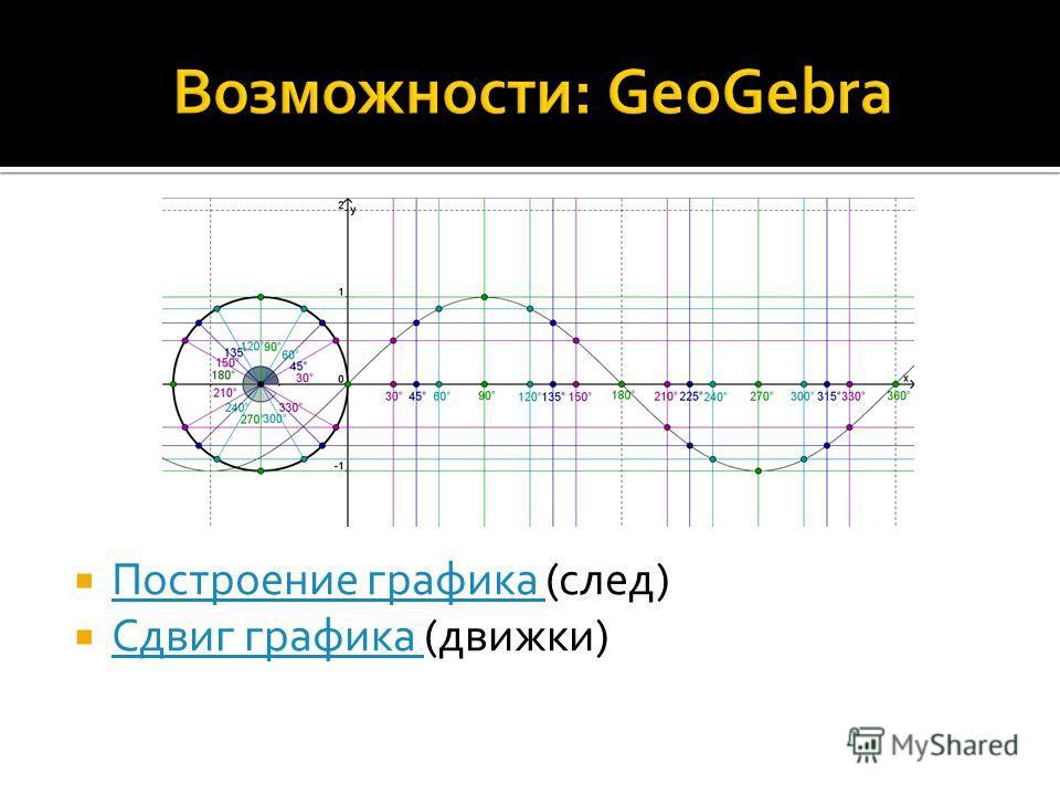 Построение графика (след) Построение графика Сдвиг графика (движки) Сдвиг графика
