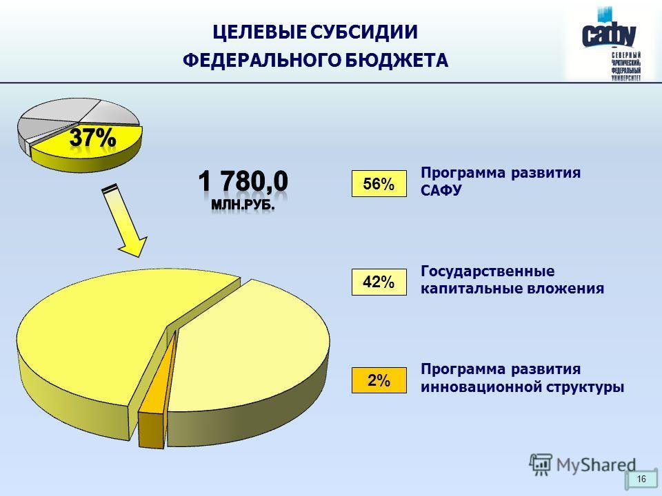 ЦЕЛЕВЫЕ СУБСИДИИ ФЕДЕРАЛЬНОГО БЮДЖЕТА Программа развития САФУ 56% 42% 2% Государственные капитальные вложения Программа развития инновационной структуры 16