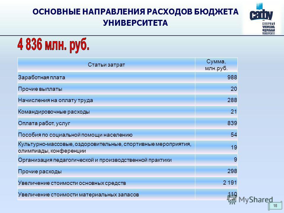 ОСНОВНЫЕ НАПРАВЛЕНИЯ РАСХОДОВ БЮДЖЕТА УНИВЕРСИТЕТА Статьи затрат Сумма, млн.руб. Заработная плата 988 Прочие выплаты 20 Начисления на оплату труда 288 Командировочные расходы 21 Оплата работ, услуг839 Пособия по социальной помощи населению 54 Культур