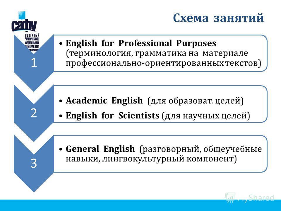 Схема занятий 1 English for Professional Purposes (терминология, грамматика на материале профессионально-ориентированных текстов) 2 Academic English (для образоват. целей) English for Scientists (для научных целей) 3 General English (разговорный, общ