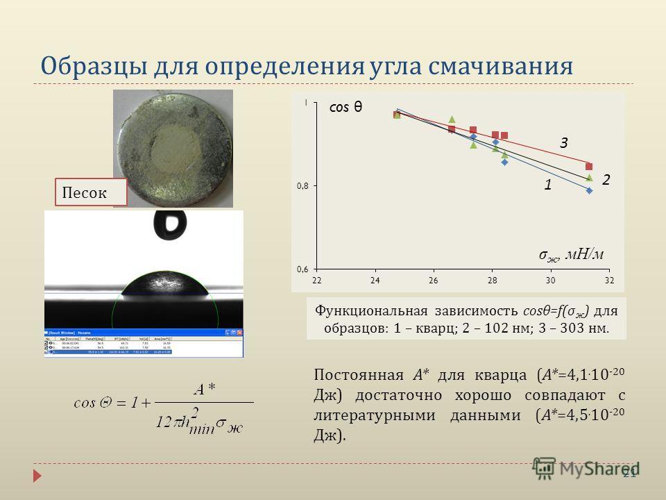 21 Песок Образцы для определения угла смачивания Функциональная зависимость cosθ=f(σ ж ) для образцов: 1 – кварц; 2 – 102 нм; 3 – 303 нм. Постоянная А* для кварца (А*=4,1. 10 -20 Дж) достаточно хорошо совпадают с литературными данными (А*=4,5. 10 -20