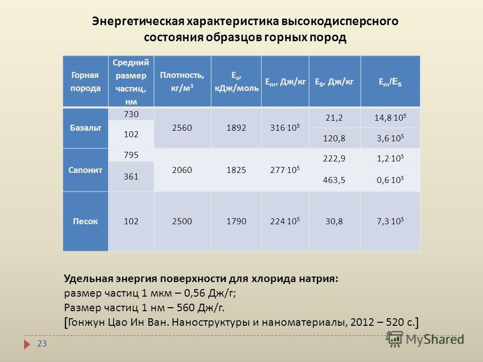 23 Горная порода Средний размер частиц, нм Плотность, кг / м 3 Е а, кДж / моль Е m, Дж / кгЕ S, Дж / кг Е m /E S Базальт 730 25601892316. 10 5 21,214,8. 10 5 102 120,83,6. 10 5 Сапонит 795 20601825277. 10 5 222,91,2. 10 5 361 463,50,6. 10 5 Песок 102