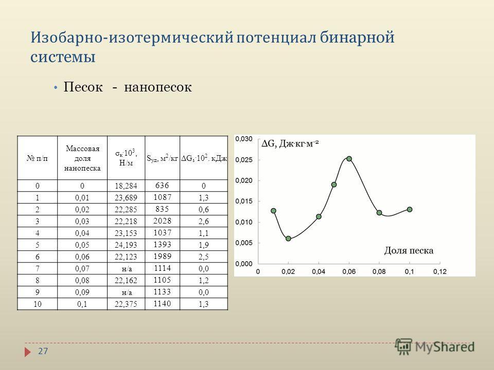 27 Изобарно - изотермический потенциал бинарной системы Песок - нанопесок п/п Массовая доля нанопеска σ к. 10 3, Н/м S уд, м 2 /кгΔG s. 10 2. кДж 0018,284 636 0 10,0123,689 1087 1,3 20,0222,285 835 0,6 30,0322,218 2028 2,6 40,0423,153 1037 1,1 50,052