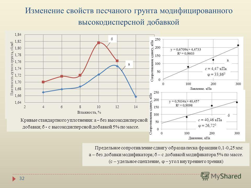 32 Изменение свойств песчаного грунта модифицированного высокодисперсной добавкой а Кривые стандартного уплотнения: а - без высокодисперсной добавки; б - с высокодисперсной добавкой 5% по массе. а б с = 4,47 кПа ϕ = 33,86 0 с = 40,46 кПа ϕ = 26,72 0