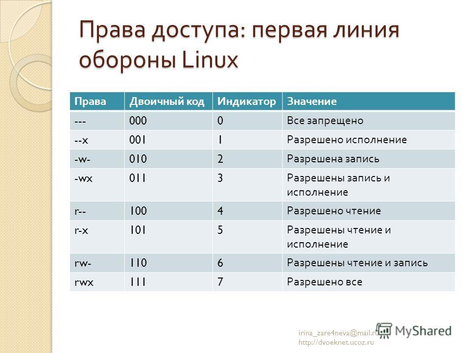 Права доступа : первая линия обороны Linux ПраваДвоичный кодИндикаторЗначение ---0000 Все запрещено --x0011 Разрешено исполнение -w-0102 Разрешена запись -wx0113 Разрешены запись и исполнение r--1004 Разрешено чтение r-x1015 Разрешены чтение и исполн