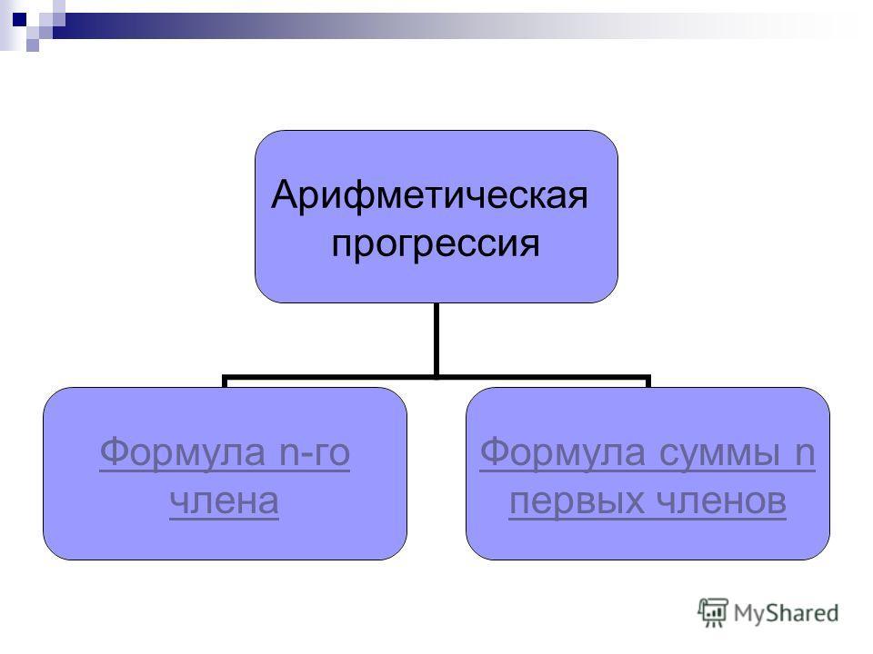Арифметическая прогрессия Формула n-го члена Формула суммы n первых членов