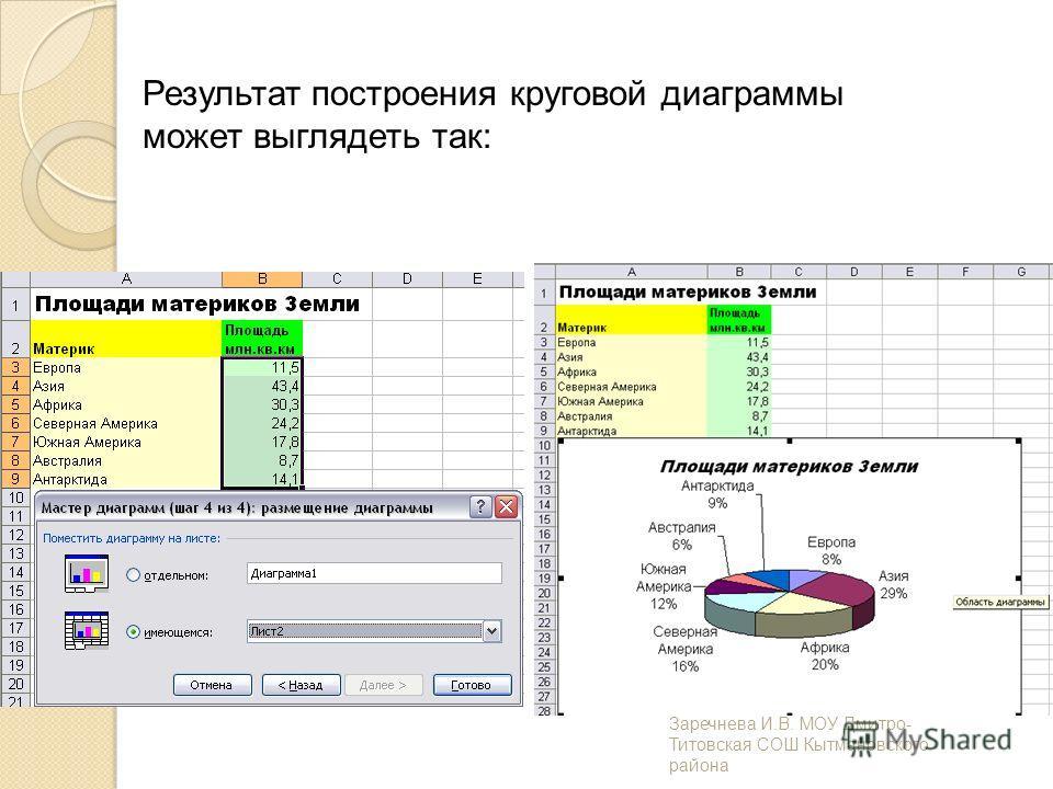 Результат построения круговой диаграммы может выглядеть так: