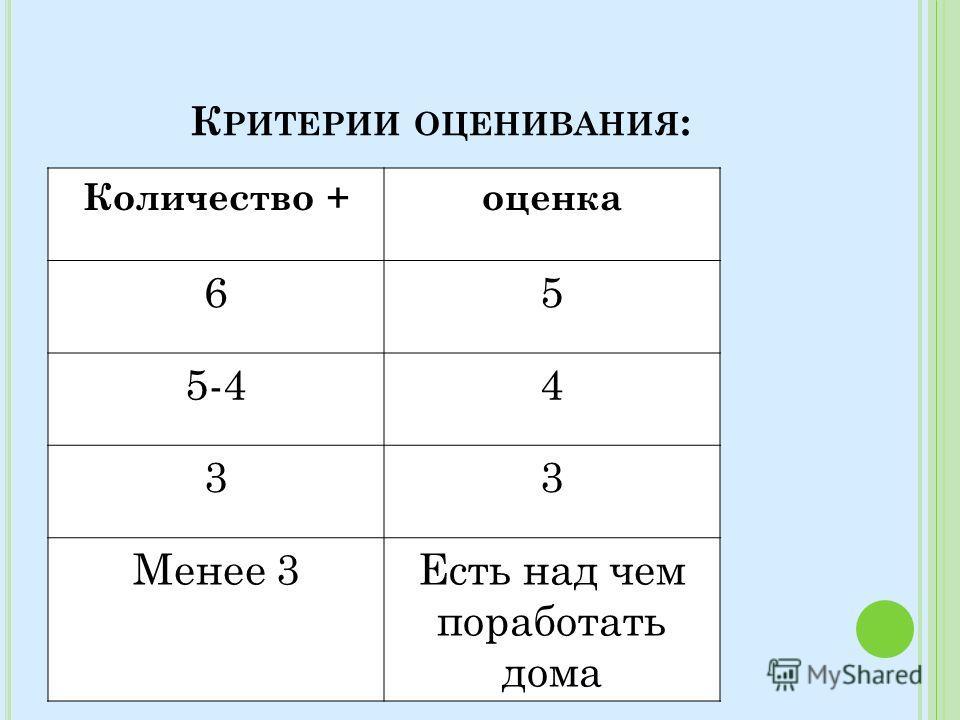 К РИТЕРИИ ОЦЕНИВАНИЯ : Количество +оценка 65 5-44 33 Менее 3Есть над чем поработать дома