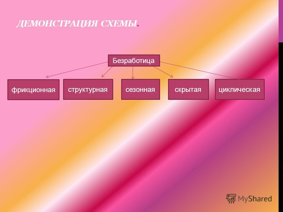 ДЕМОНСТРАЦИЯ СХЕМЫ. фрикционная структурнаясезоннаяскрытаяциклическая Безработица