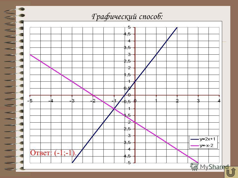 Графический способ: Ответ: (-1;-1).