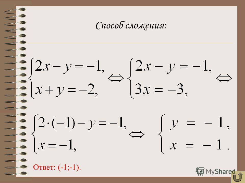 Способ сложения: Ответ: (-1;-1).