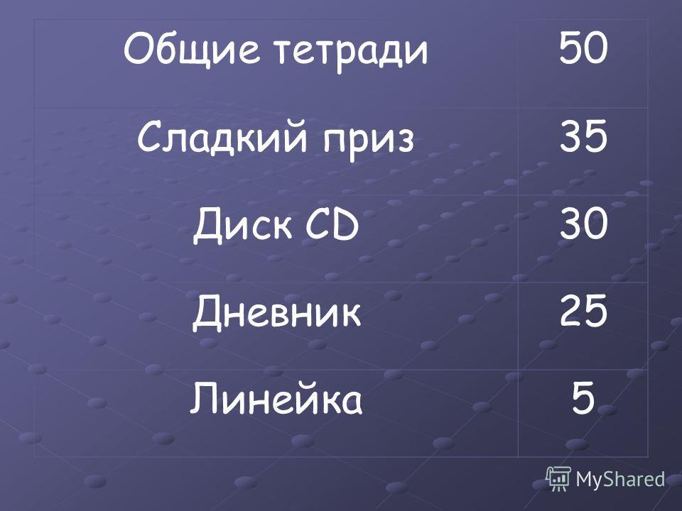 Общие тетради50 Сладкий приз35 Диск CD3030 Дневник25 Линейка5