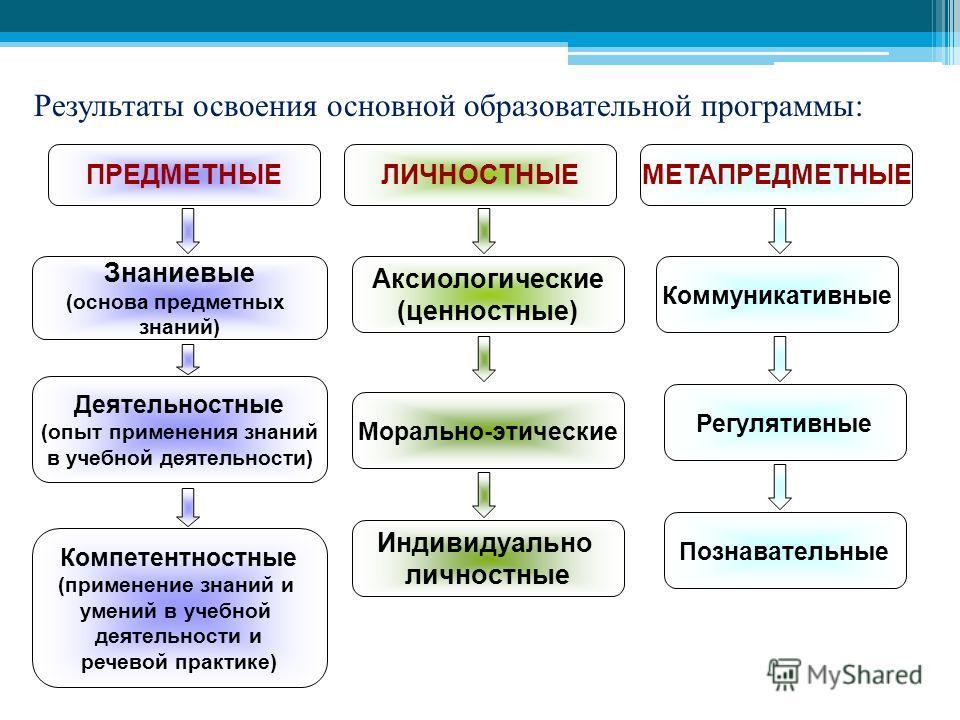 ЛИЧНОСТНЫЕМЕТАПРЕДМЕТНЫЕПРЕДМЕТНЫЕ Аксиологические (ценностные) Морально-этические Индивидуально личностные Коммуникативные Регулятивные Познавательные Знаниевые (основа предметных знаний) Деятельностные (опыт применения знаний в учебной деятельности