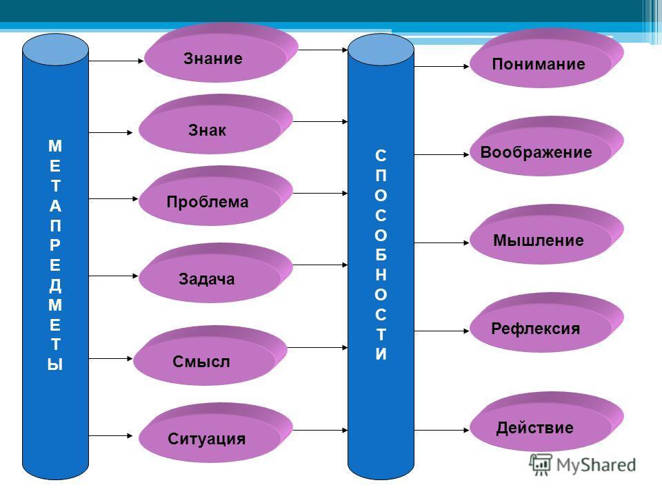 МЕТАПРЕДМЕТЫМЕТАПРЕДМЕТЫ Знание Знак Проблема Задача Ситуация Смысл СПОСОБНОСТИСПОСОБНОСТИ Понимание Воображение Мышление Рефлексия Действие