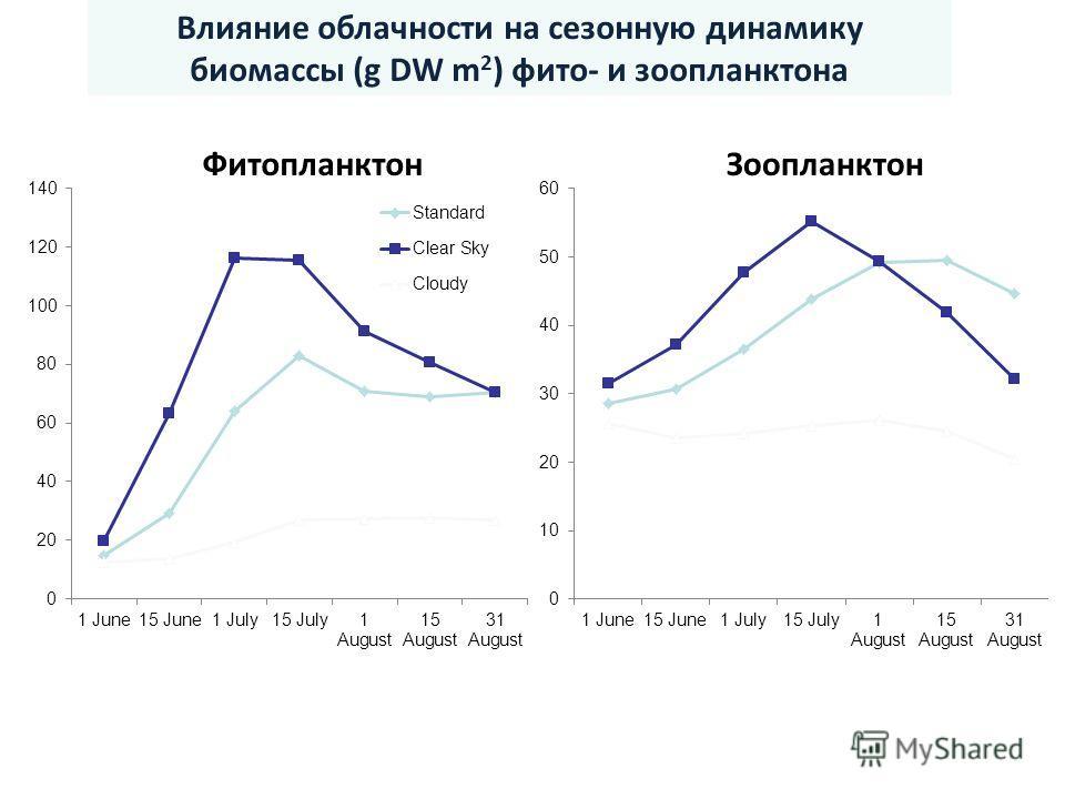 ФитопланктонЗоопланктон Влияние облачности на сезонную динамику биомассы (g DW m 2 ) фито- и зоопланктона