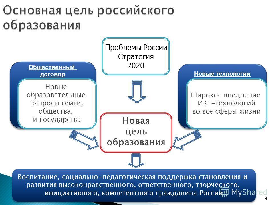 4 Основная цель российского образования Новая цель образования Новые технологии Общественный договор Общественный договор Новые образовательные запросы семьи, общества, и государства Широкое внедрение ИКТ-технологий во все сферы жизни Проблемы России
