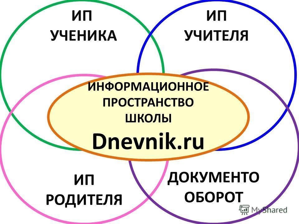 ИП УЧЕНИКА ИП УЧИТЕЛЯ ИП РОДИТЕЛЯ ДОКУМЕНТО ОБОРОТ ИНФОРМАЦИОННОЕ ПРОСТРАНСТВО ШКОЛЫ Dnevnik.ru