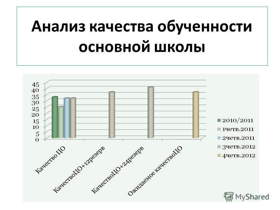 Анализ качества обученности основной школы