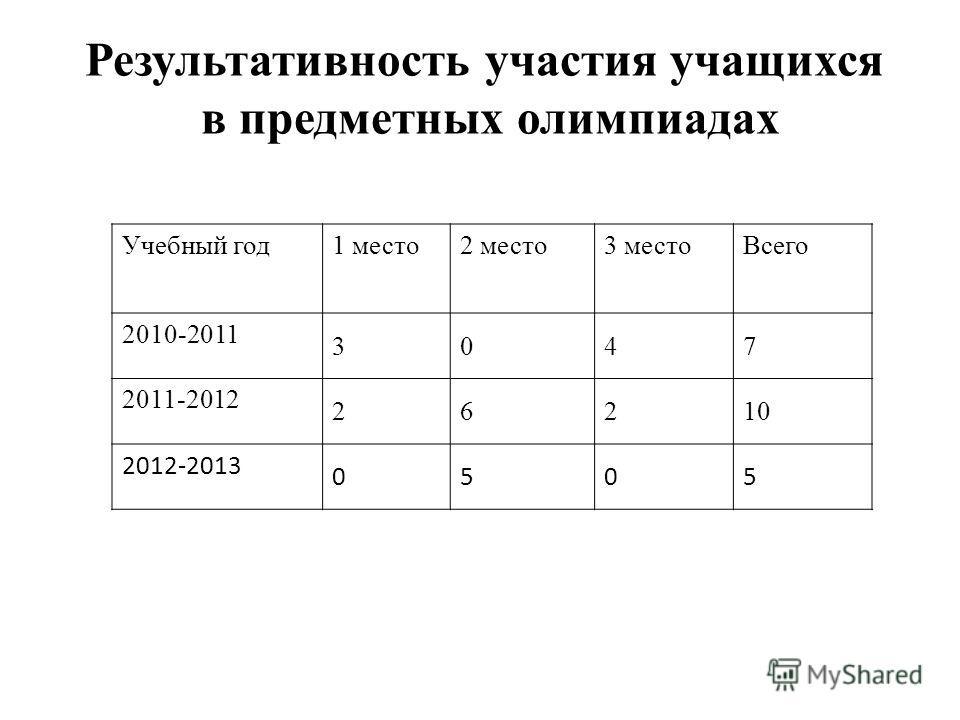 Учебный год1 место2 место3 местоВсего 2010-2011 3047 2011-2012 26210 2012-2013 0505 Результативность участия учащихся в предметных олимпиадах