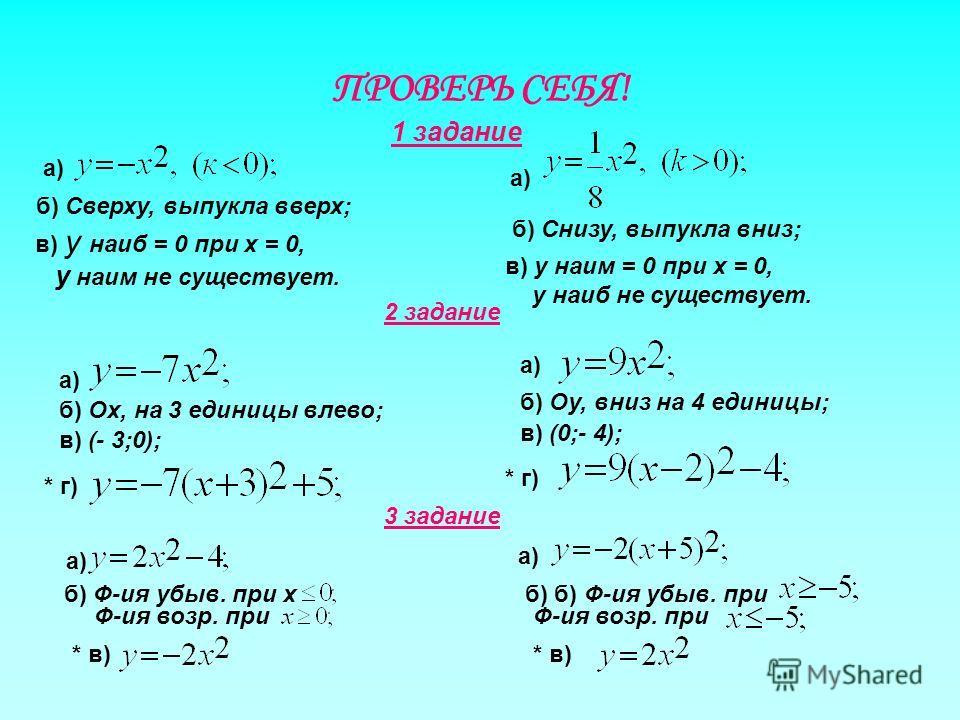 ПРОВЕРЬ СЕБЯ! а) б) Сверху, выпукла вверх; 1 задание в) у наиб = 0 при х = 0, у наим не существует. а) б) Снизу, выпукла вниз; в) у наим = 0 при х = 0, у наиб не существует. 2 задание а) б) Ох, на 3 единицы влево; в) (- 3;0); * г) а) б) Оу, вниз на 4