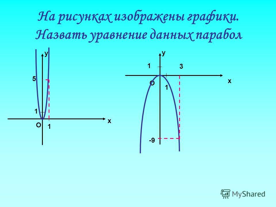 На рисунках изображены графики. Назвать уравнение данных парабол у х О 1 1 у х О 1 1 5 3 -9