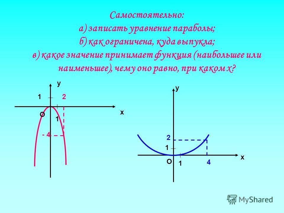 Самостоятельно: а) записать уравнение параболы; б) как ограничена, куда выпукла; в) какое значение принимает функция (наибольшее или наименьшее), чему оно равно, при каком х? у х О 1 1 х О 1 1 у 2 - 4 4 2