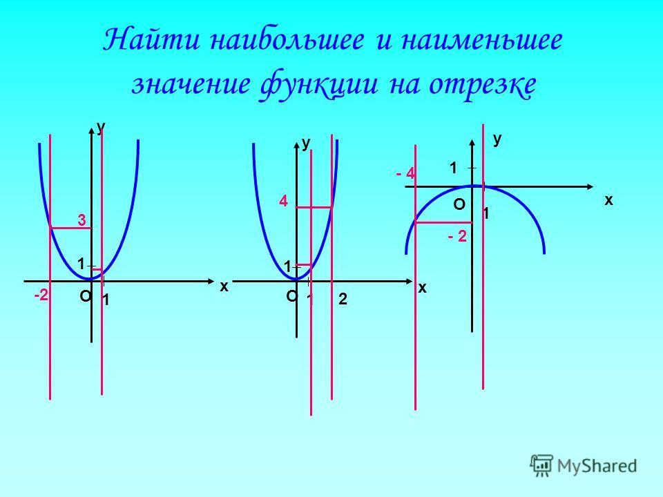 Найти наибольшее и наименьшее значение функции на отрезке у х О 1 1 у х О 1 1 х О 1 1 у -2 3 2 4 - 4
