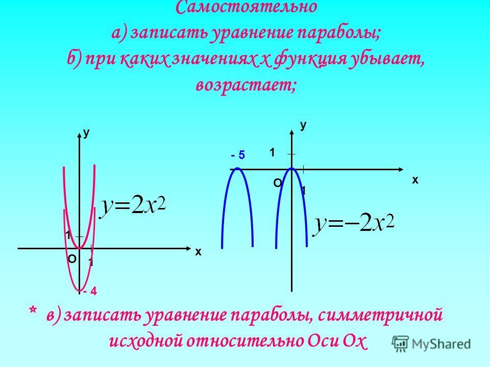 Самостоятельно а) записать уравнение параболы; б) при каких значениях х функция убывает, возрастает; х О 1 1 у у х О 1 1 - 4 - 5 * в) записать уравнение параболы, симметричной исходной относительно Оси Ох