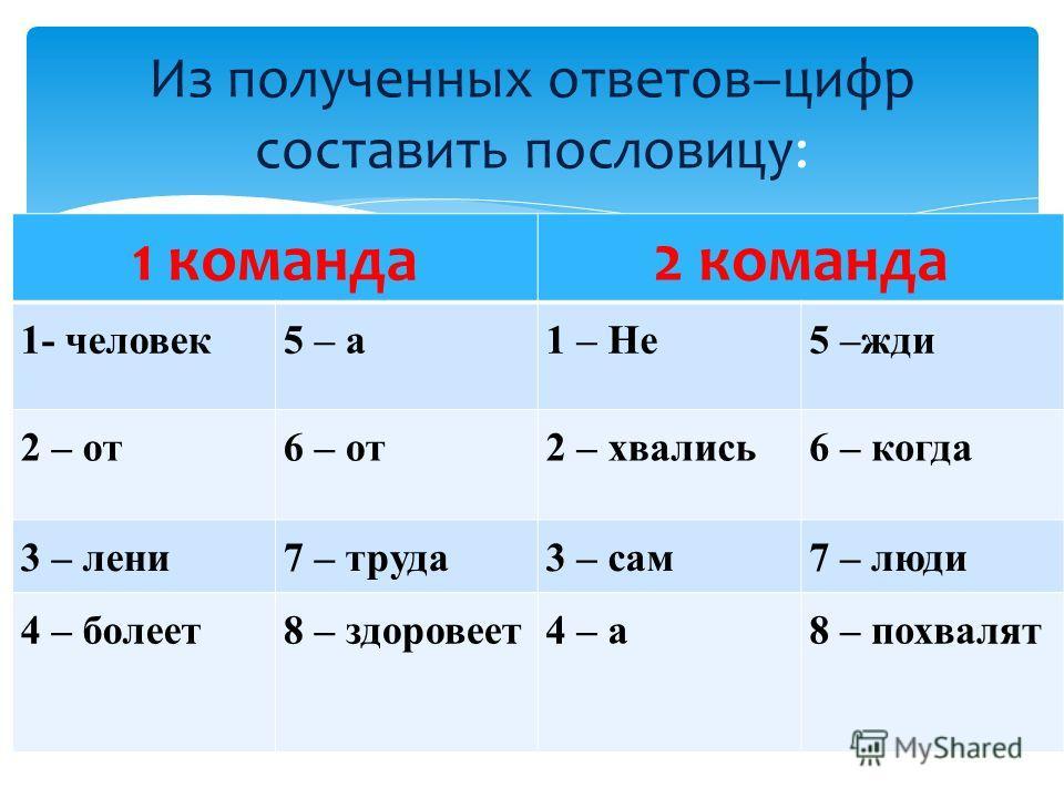 1 команда2 команда 1- человек5 – а1 – Не5 –жди 2 – от6 – от2 – хвались6 – когда 3 – лени7 – труда3 – сам7 – люди 4 – болеет8 – здоровеет4 – а8 – похвалят Из полученных ответов–цифр составить пословицу: