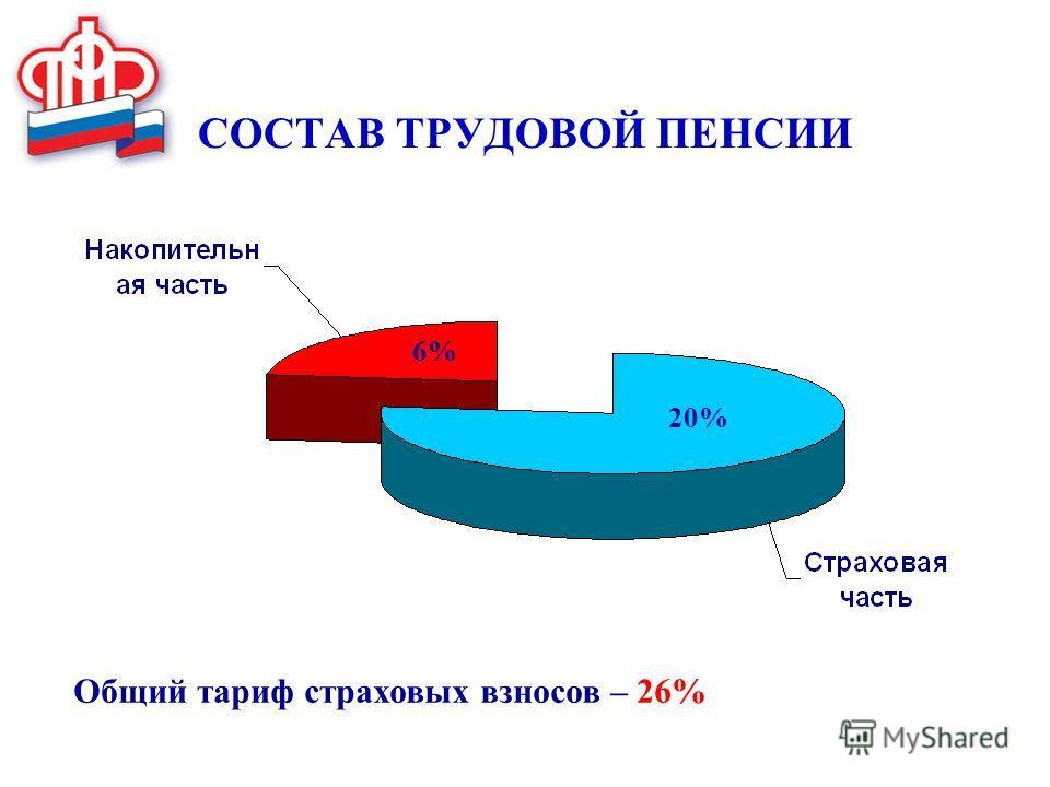 СОСТАВ ТРУДОВОЙ ПЕНСИИ 6% 20% Общий тариф страховых взносов – 26%