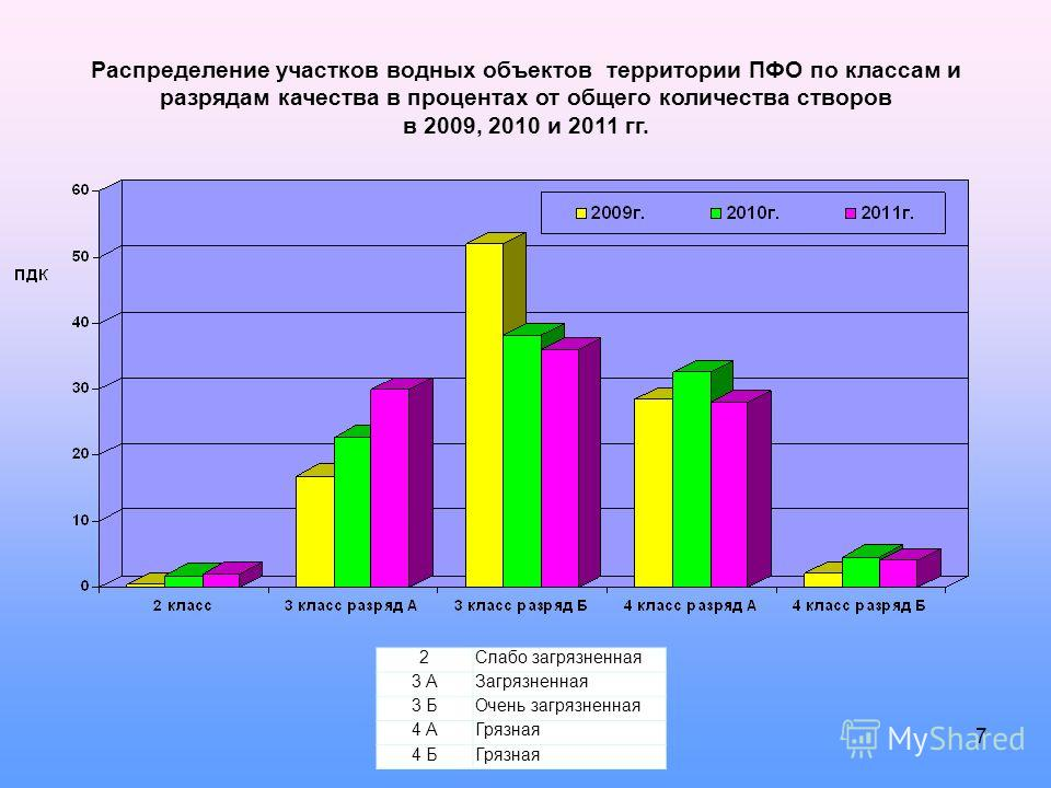 Распределение участков водных объектов территории ПФО по классам и разрядам качества в процентах от общего количества створов в 2009, 2010 и 2011 гг. 2Слабо загрязненная 3 АЗагрязненная 3 БОчень загрязненная 4 АГрязная 4 БГрязная 7