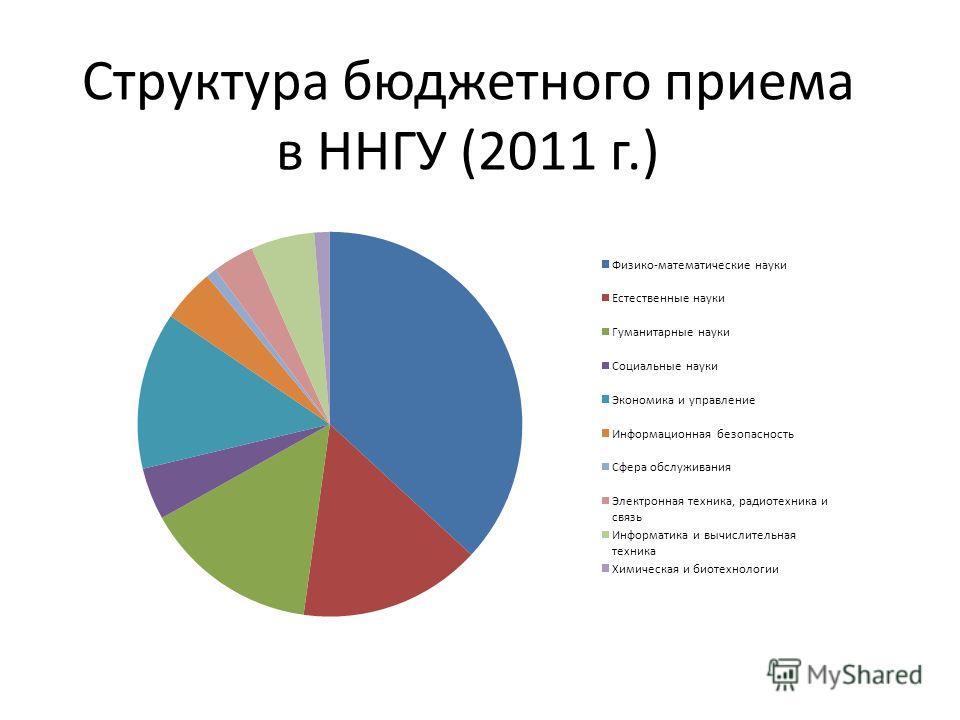 Структура бюджетного приема в ННГУ (2011 г.)