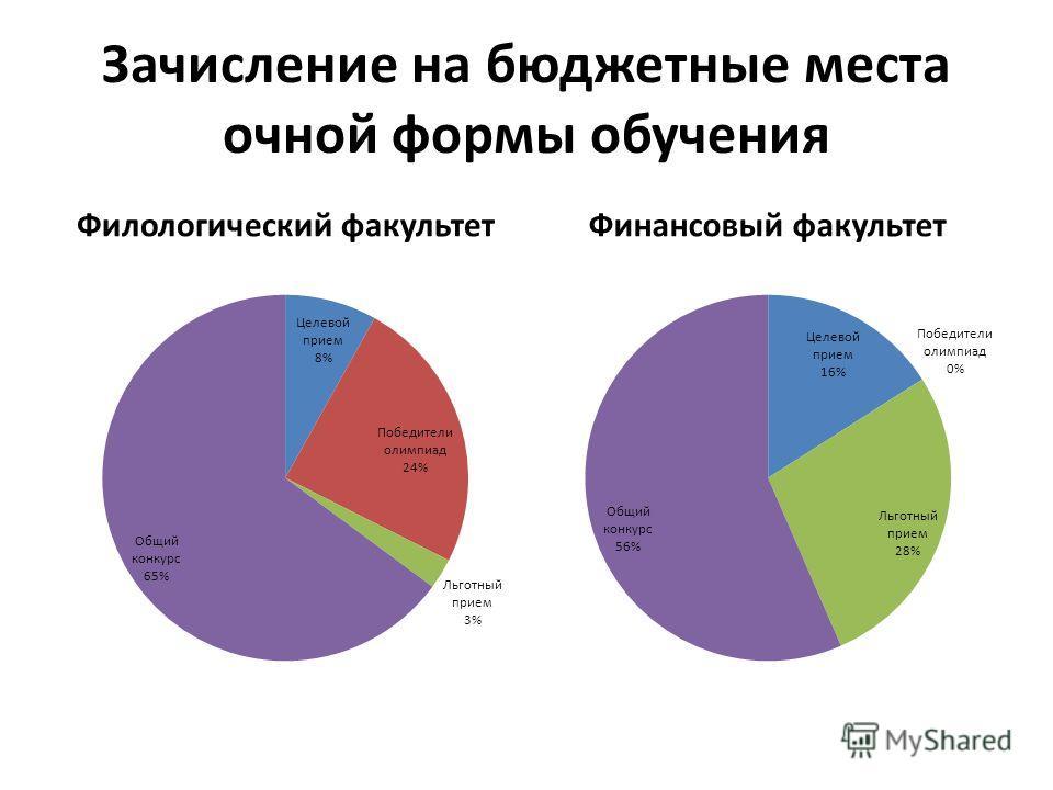 Зачисление на бюджетные места очной формы обучения Филологический факультетФинансовый факультет