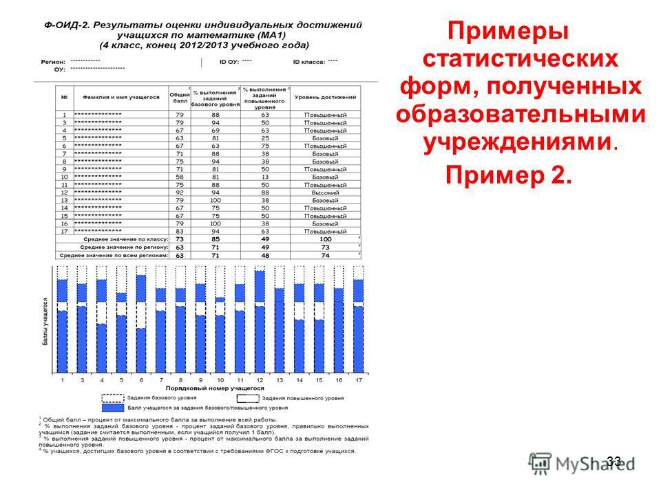 Примеры статистических форм, полученных образовательными учреждениями. Пример 2. - 33