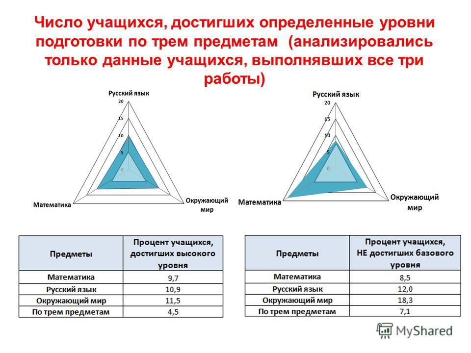 Число учащихся, достигших определенные уровни подготовки по трем предметам (анализировались только данные учащихся, выполнявших все три работы)