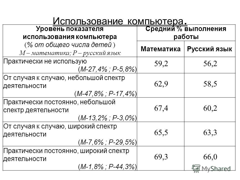 Использование компьютера. Уровень показателя использования компьютера (% от общего числа детей ) М – математика; Р – русский язык Средний % выполнения работы МатематикаРусский язык Практически не использую (М-27,4% ; Р-5,8%) 59,256,2 От случая к случ