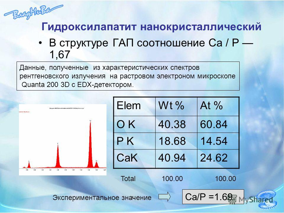 Гидроксилапатит нанокристаллический В структуре ГАП соотношение Са / Р 1,67 Total 100.00 100.00 Ca/P =1.69 ElemWt %At % O K40.3860.84 P K18.6814.54 CaK40.9424.62 Данные, полученные из характеристических спектров рентгеновского излучения на растровом