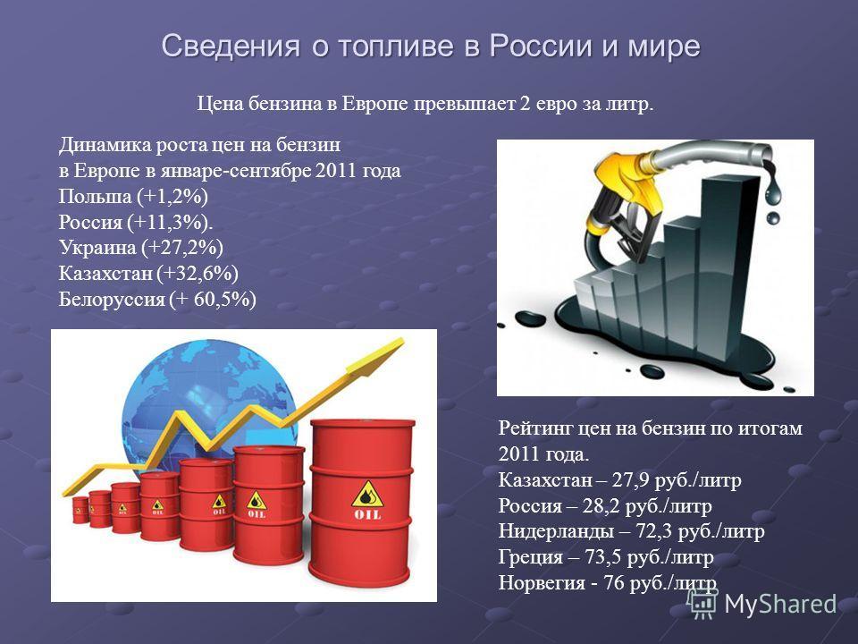 Сведения о топливе в России и мире Рейтинг цен на бензин по итогам 2011 года. Казахстан – 27,9 руб./литр Россия – 28,2 руб./литр Нидерланды – 72,3 руб./литр Греция – 73,5 руб./литр Норвегия - 76 руб./литр Динамика роста цен на бензин в Европе в январ