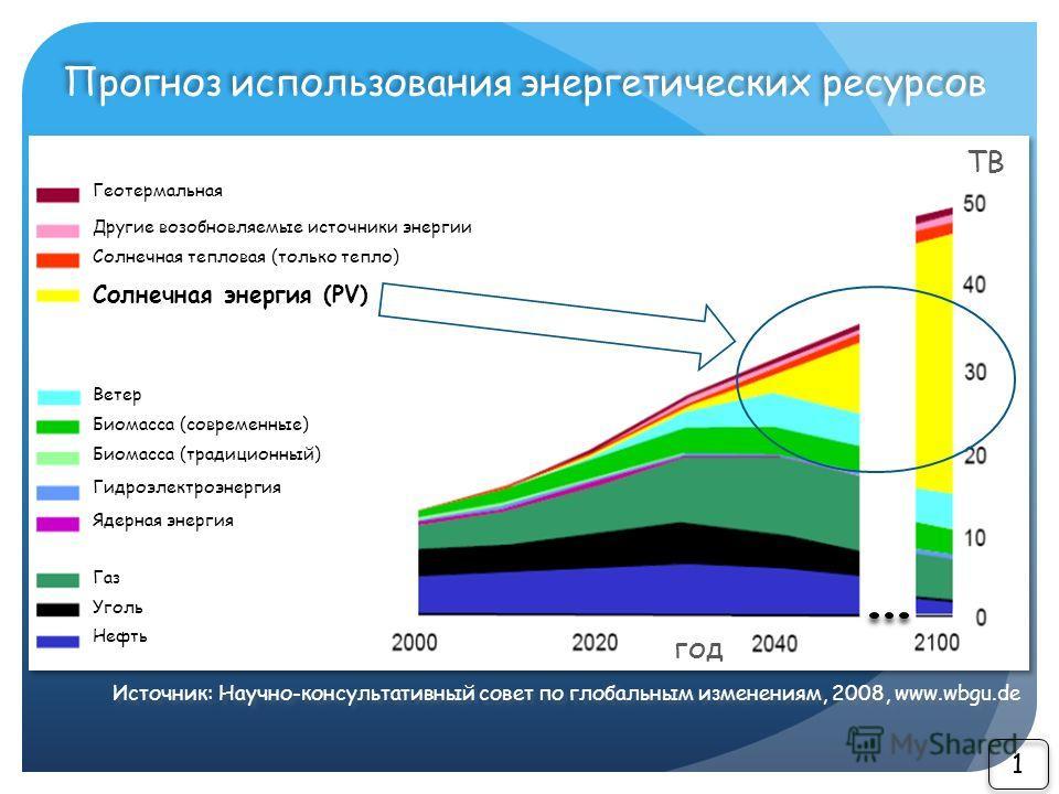 Прогноз использования энергетических ресурсов ТВ год Геотермальная Другие возобновляемые источники энергии Солнечная тепловая (только тепло) Солнечная энергия (PV) Ветер Биомасса (современные) Биомасса (традиционный) Гидроэлектроэнергия Ядерная энерг