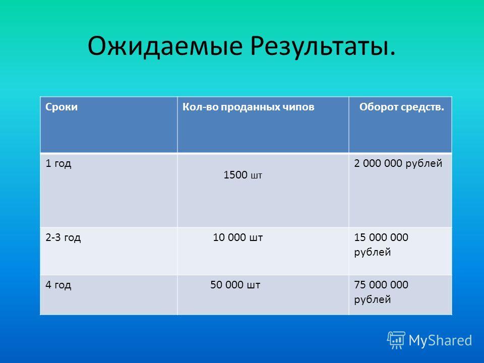 Ожидаемые Результаты. СрокиКол-во проданных чипов Оборот средств. 1 год 1500 шт 2 000 000 рублей 2-3 год 10 000 шт15 000 000 рублей 4 год 50 000 шт75 000 000 рублей