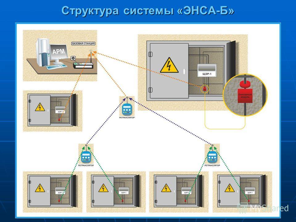 Структура системы «ЭНСА-Б»