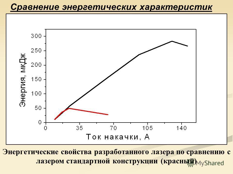 Сравнение энергетических характеристик Энергетические свойства разработанного лазера по сравнению с лазером стандартной конструкции (красный)