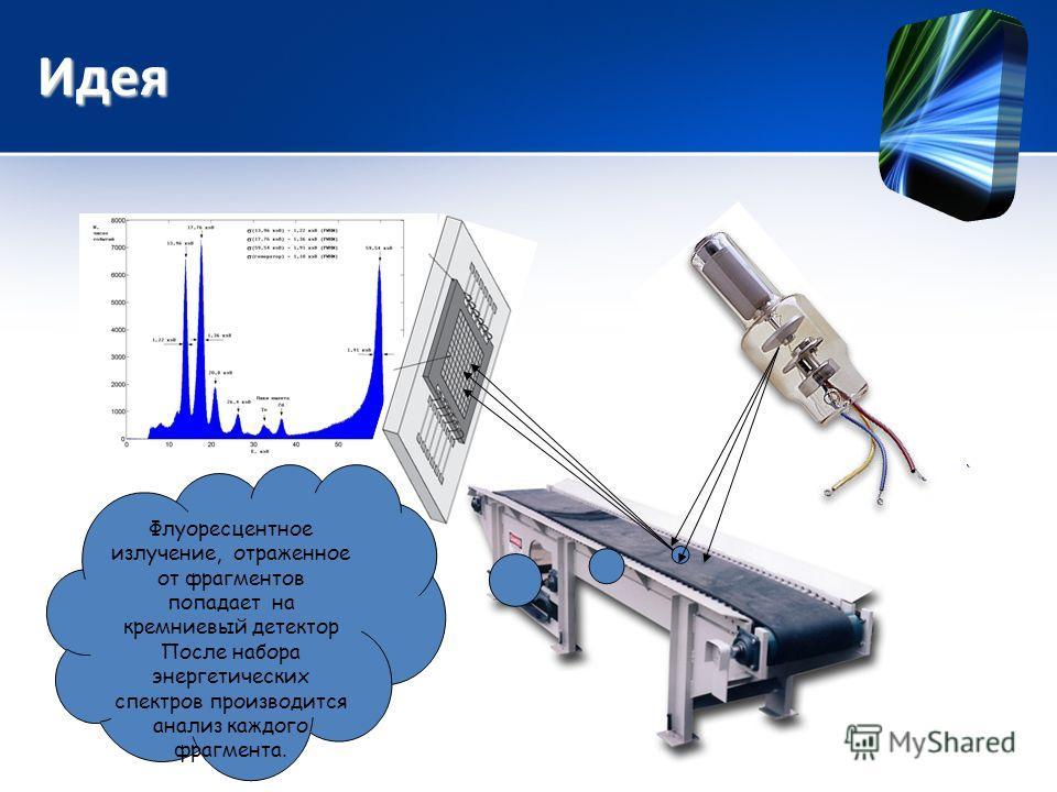 Идея Флуоресцентное излучение, отраженное от фрагментов попадает на кремниевый детектор После набора энергетических спектров производится анализ каждого фрагмента.