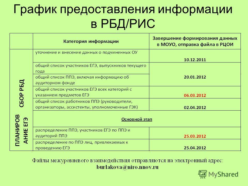 График предоставления информации в РБД/РИС