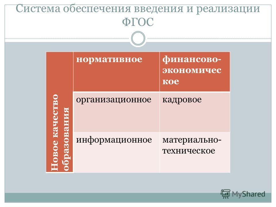 Система обеспечения введения и реализации ФГОС Новое качество образования нормативноефинансово- экономичес кое организационноекадровое информационноематериально- техническое