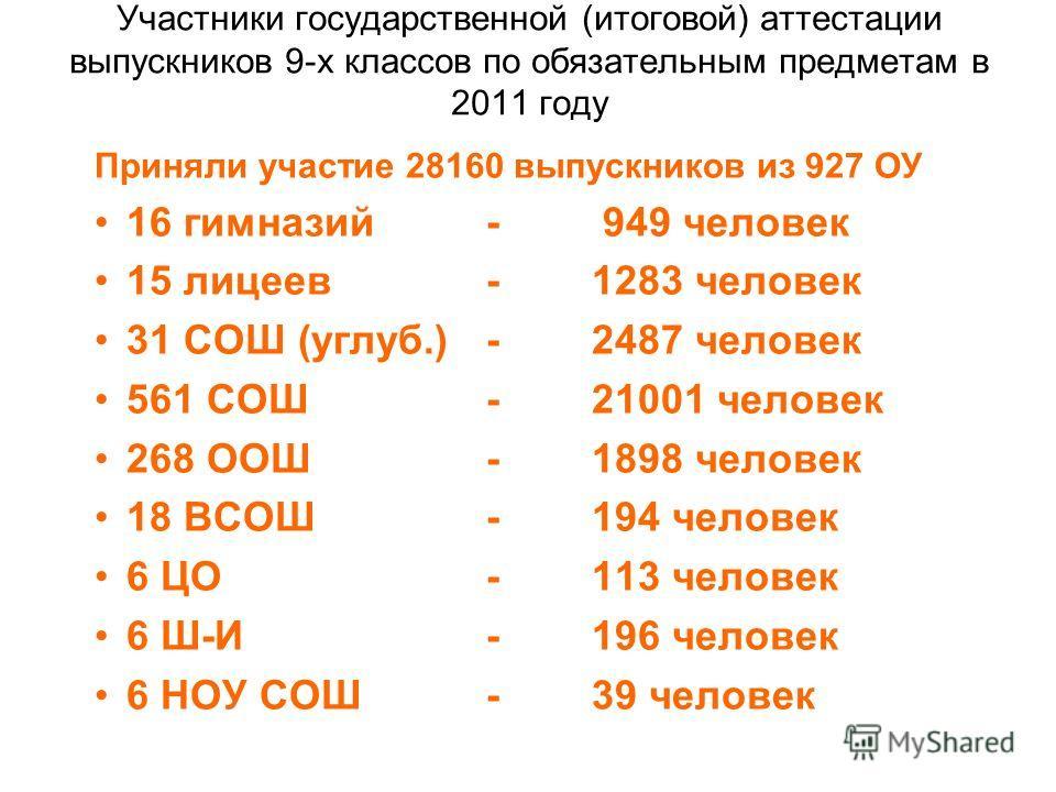 Участники государственной (итоговой) аттестации выпускников 9-х классов по обязательным предметам в 2011 году Приняли участие 28160 выпускников из 927 ОУ 16 гимназий- 949 человек 15 лицеев-1283 человек 31 СОШ (углуб.)-2487 человек 561 СОШ-21001 челов