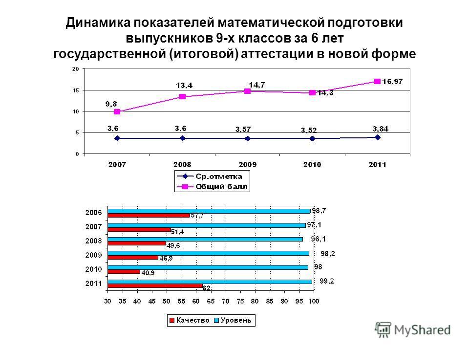 Динамика показателей математической подготовки выпускников 9-х классов за 6 лет государственной (итоговой) аттестации в новой форме